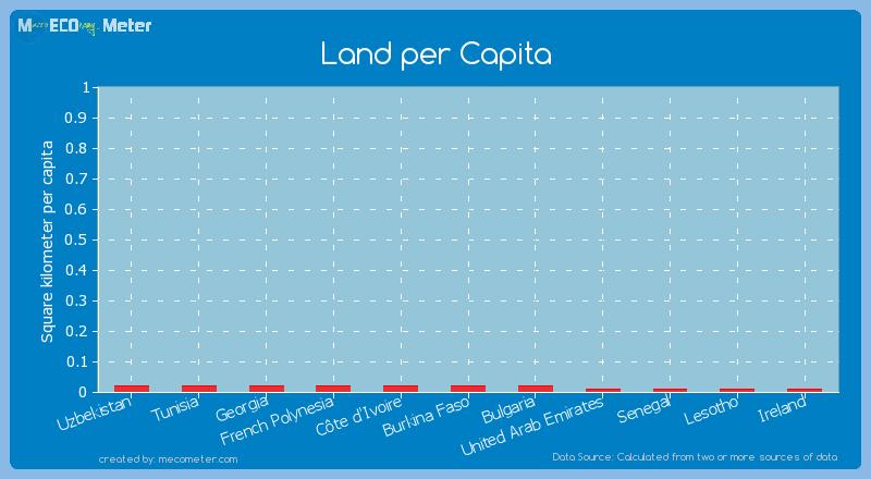 Land per Capita of Tunisia