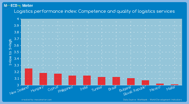 Logistics performance index: Competence and quality of logistics services of Tunisia