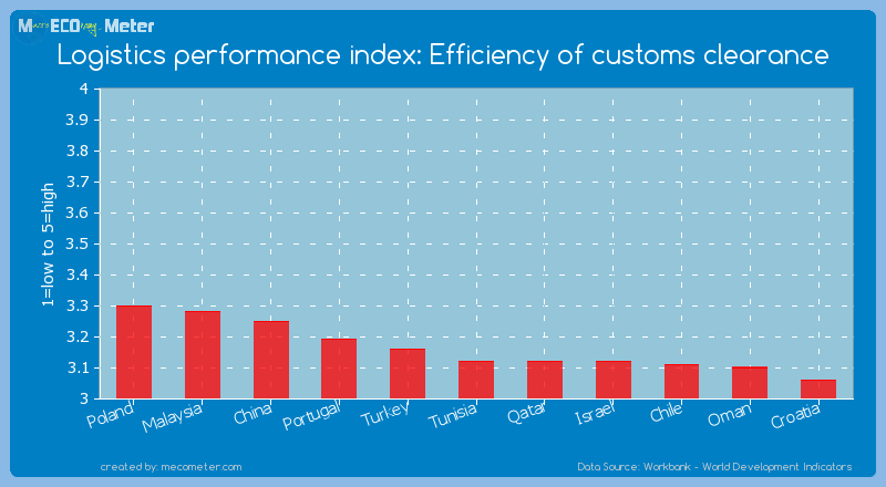 Logistics performance index: Efficiency of customs clearance of Tunisia