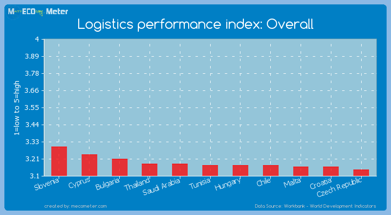 Logistics performance index: Overall of Tunisia