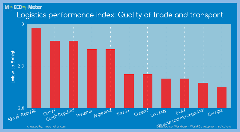 Logistics performance index: Quality of trade and transport of Tunisia