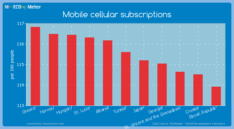 Mobile cellular subscriptions of Tunisia