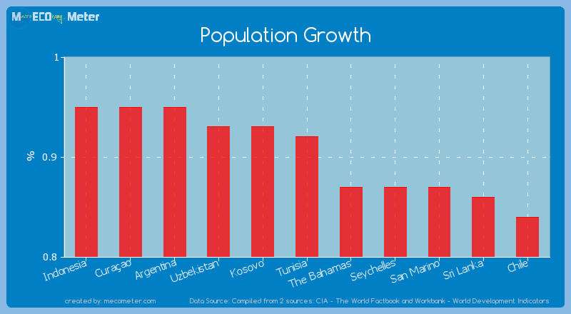 Population Growth of Tunisia