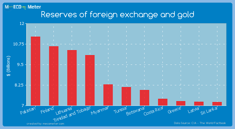 Reserves of foreign exchange and gold of Tunisia