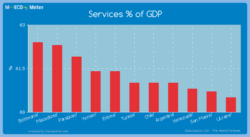 Services % of GDP of Tunisia