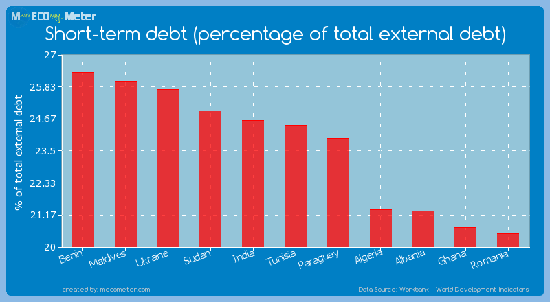 Short-term debt (percentage of total external debt) of Tunisia