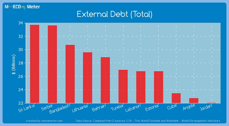 External Debt (Total) of Tunisia