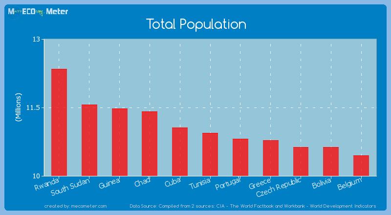 Total Population of Tunisia