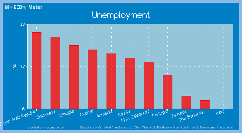 Unemployment of Tunisia