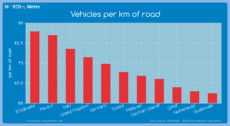 Vehicles per km of road of Tunisia