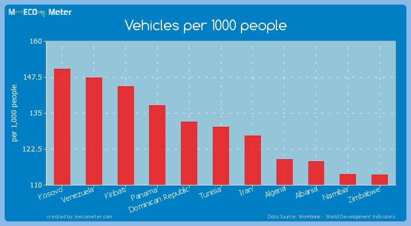 Vehicles per 1000 people of Tunisia