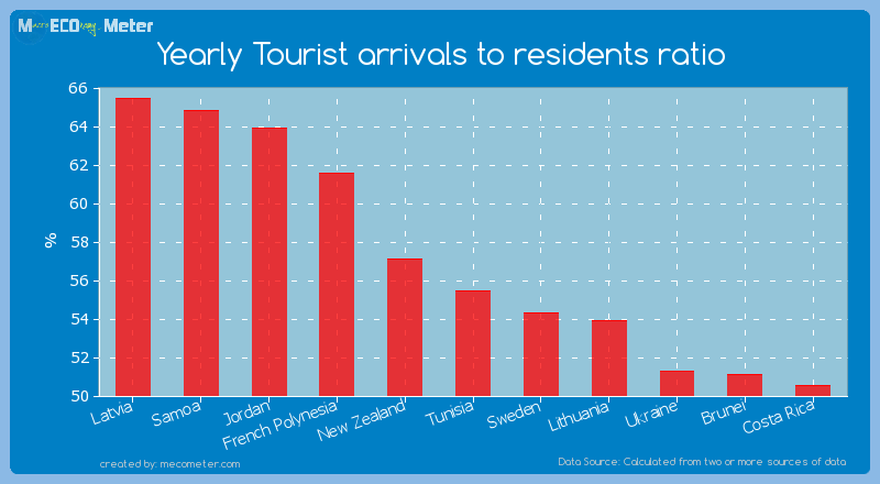 Yearly Tourist arrivals to residents ratio of Tunisia