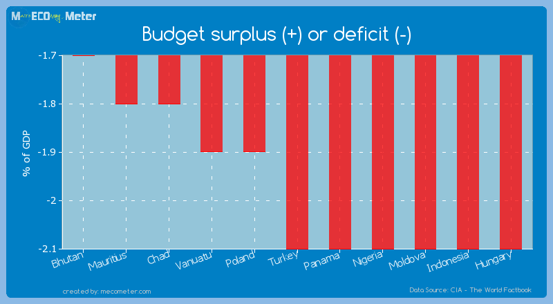 Budget surplus (+) or deficit (-) of Turkey