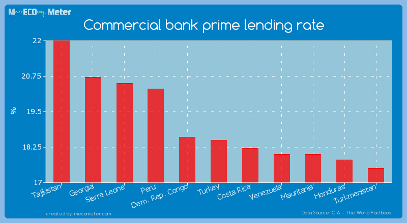 Commercial bank prime lending rate of Turkey