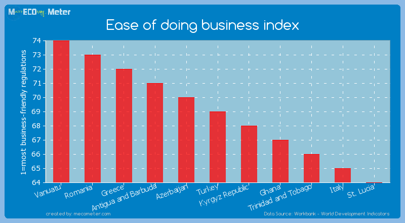 Ease of doing business index of Turkey