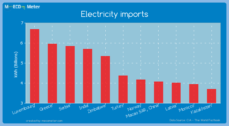 Electricity imports of Turkey