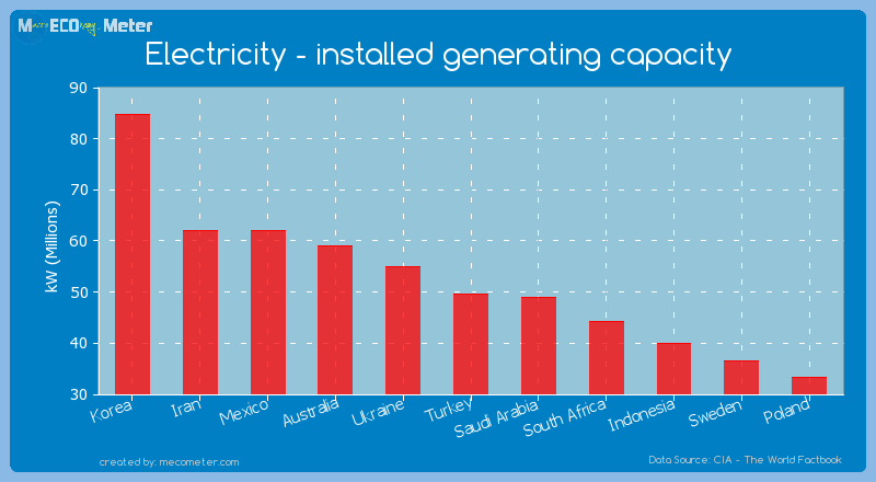 Electricity - installed generating capacity of Turkey