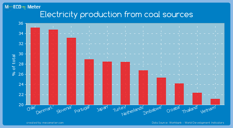 Electricity production from coal sources of Turkey