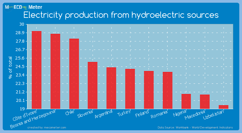Electricity production from hydroelectric sources of Turkey