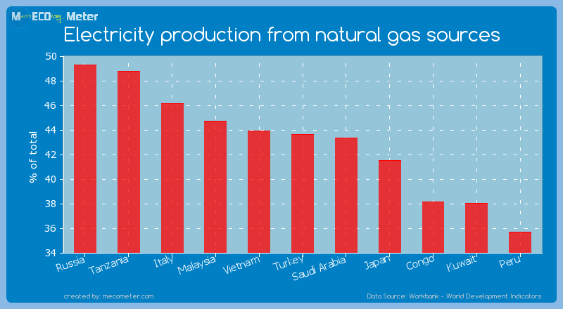 Electricity production from natural gas sources of Turkey