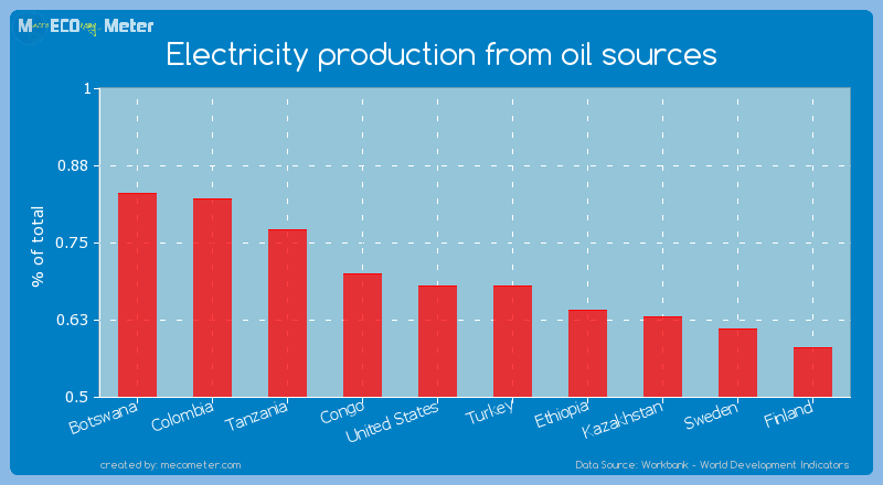 Electricity production from oil sources of Turkey