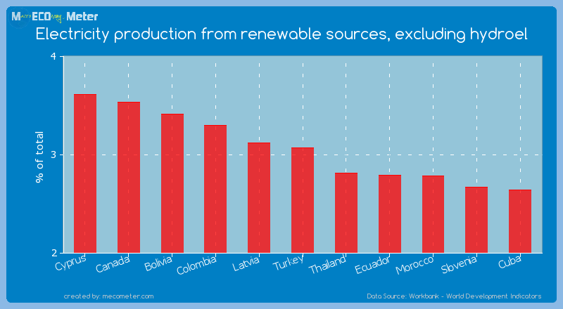 Electricity production from renewable sources, excluding hydroel of Turkey
