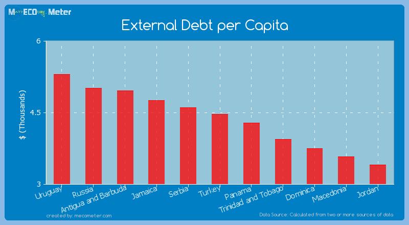 External Debt per Capita of Turkey