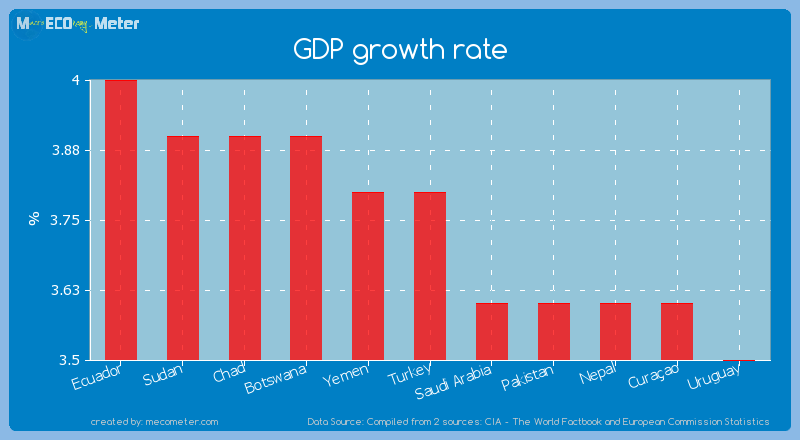 GDP growth rate of Turkey