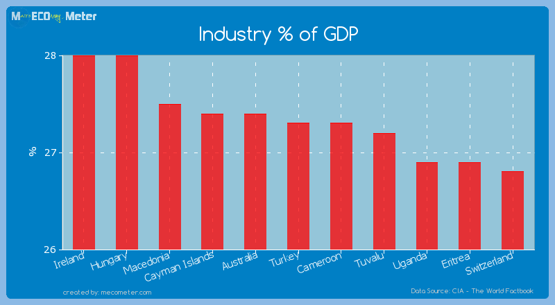 Industry % of GDP of Turkey