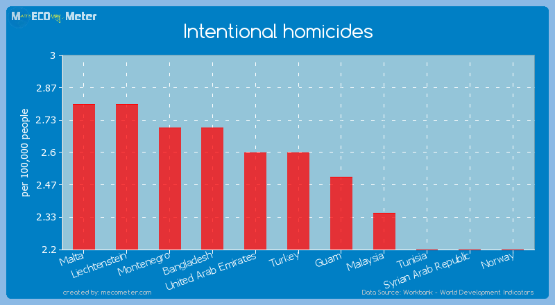 Intentional homicides of Turkey