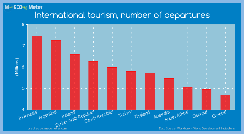 International tourism, number of departures of Turkey