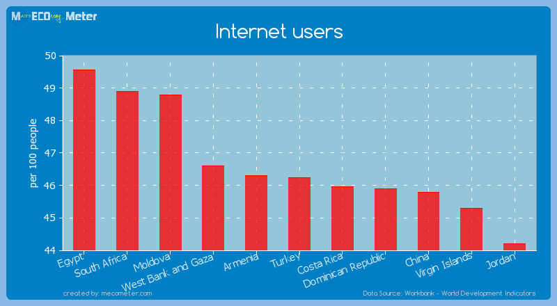 Internet users of Turkey
