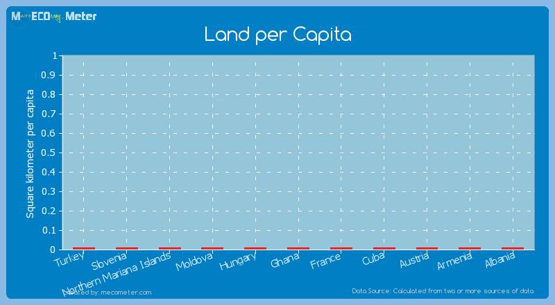 Land per Capita of Turkey