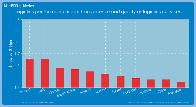 Logistics performance index: Competence and quality of logistics services of Turkey