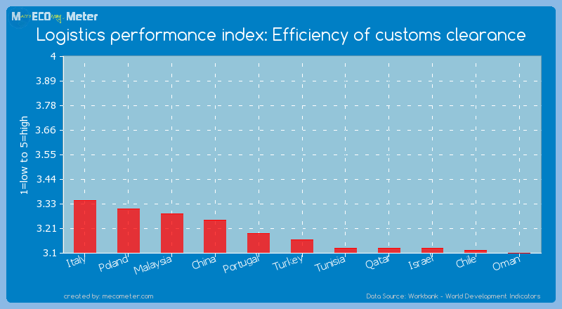 Logistics performance index: Efficiency of customs clearance of Turkey