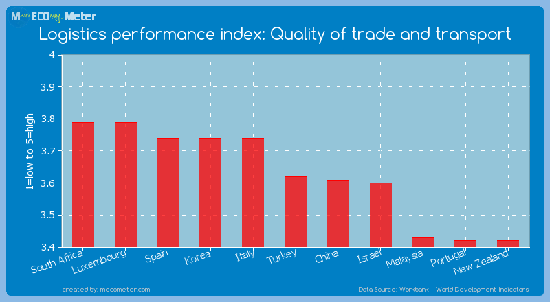 Logistics performance index: Quality of trade and transport of Turkey