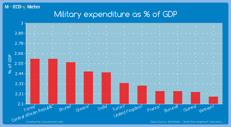 Military expenditure as % of GDP of Turkey