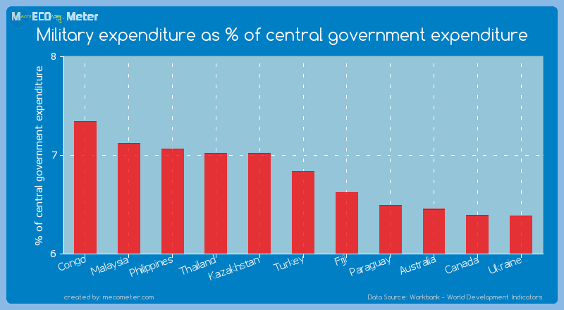 Military expenditure as % of central government expenditure of Turkey