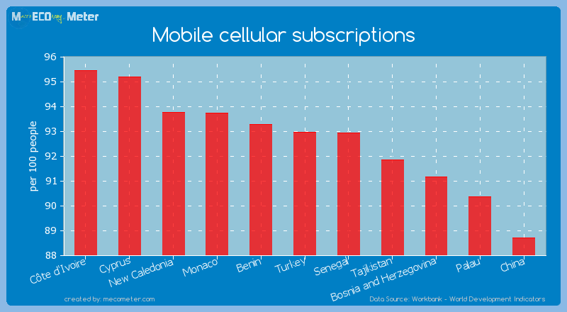 Mobile cellular subscriptions of Turkey