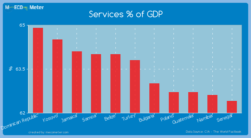 Services % of GDP of Turkey