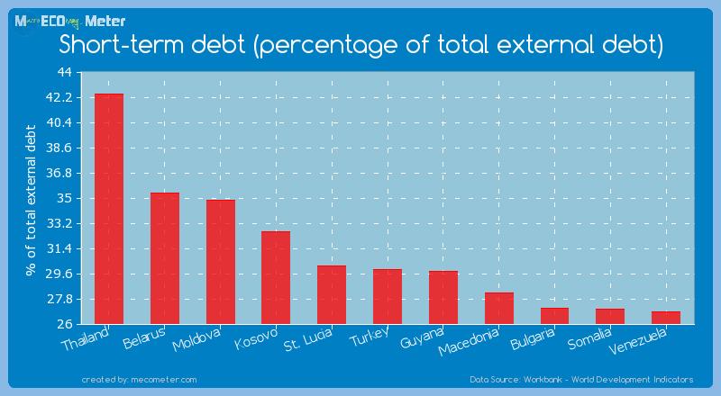 Short-term debt (percentage of total external debt) of Turkey
