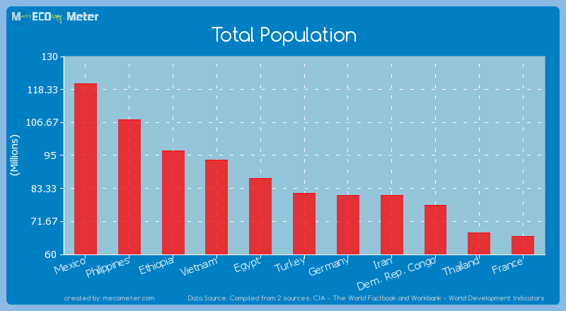 Total Population of Turkey