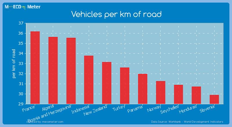 Vehicles per km of road of Turkey