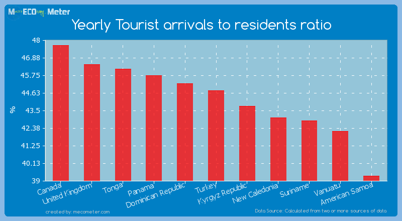 Yearly Tourist arrivals to residents ratio of Turkey