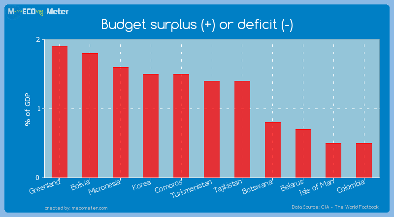 Budget surplus (+) or deficit (-) of Turkmenistan