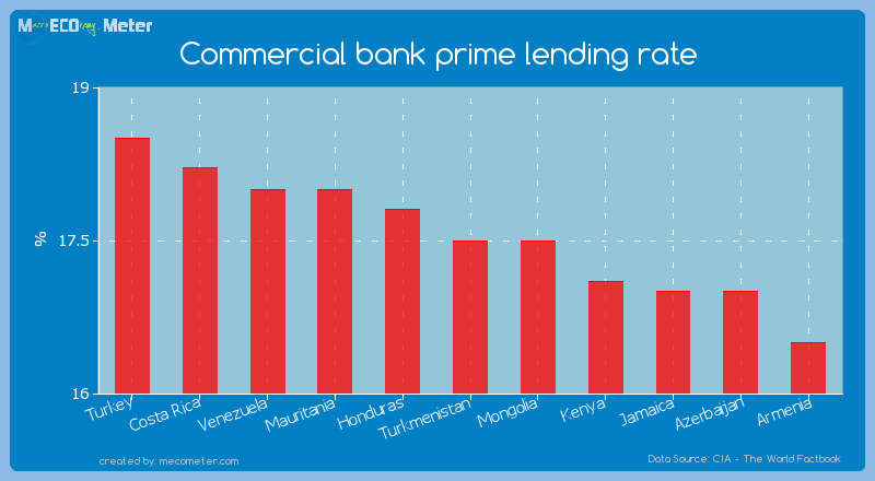 Commercial bank prime lending rate of Turkmenistan