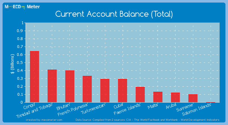 Current Account Balance (Total) of Turkmenistan