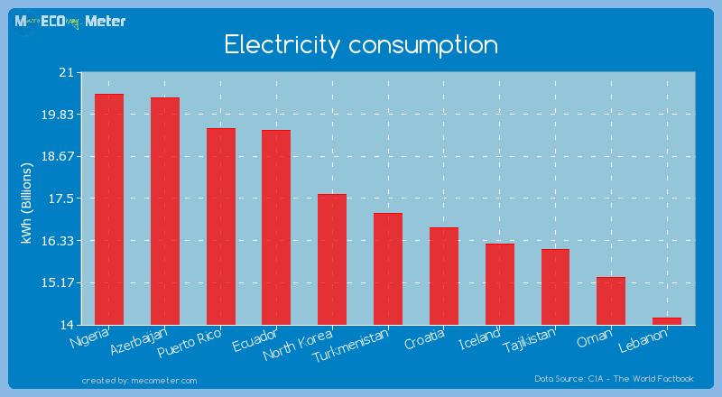 Electricity consumption of Turkmenistan