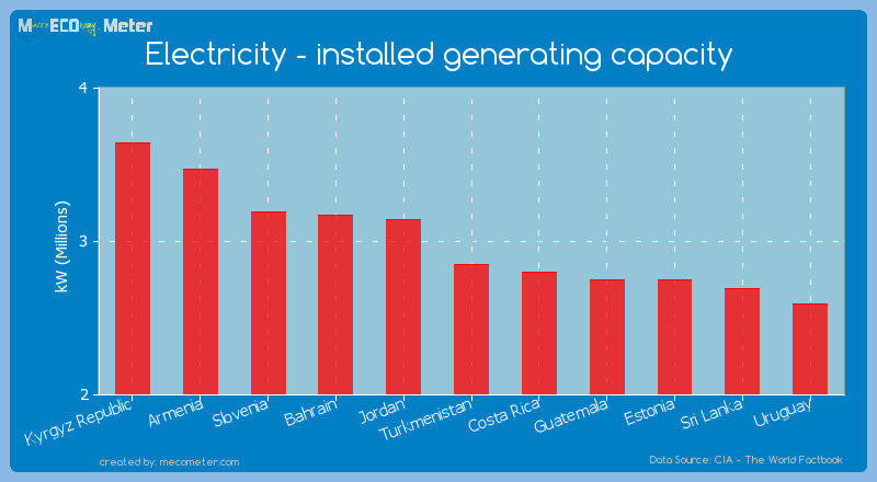 Electricity - installed generating capacity of Turkmenistan