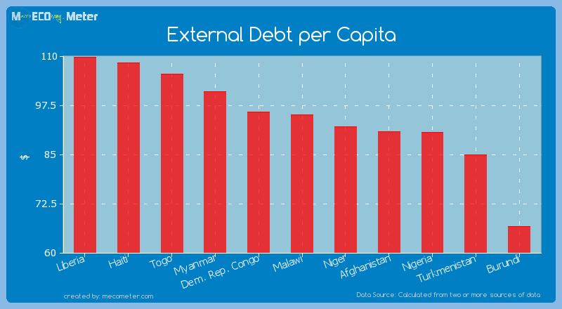 External Debt per Capita of Turkmenistan